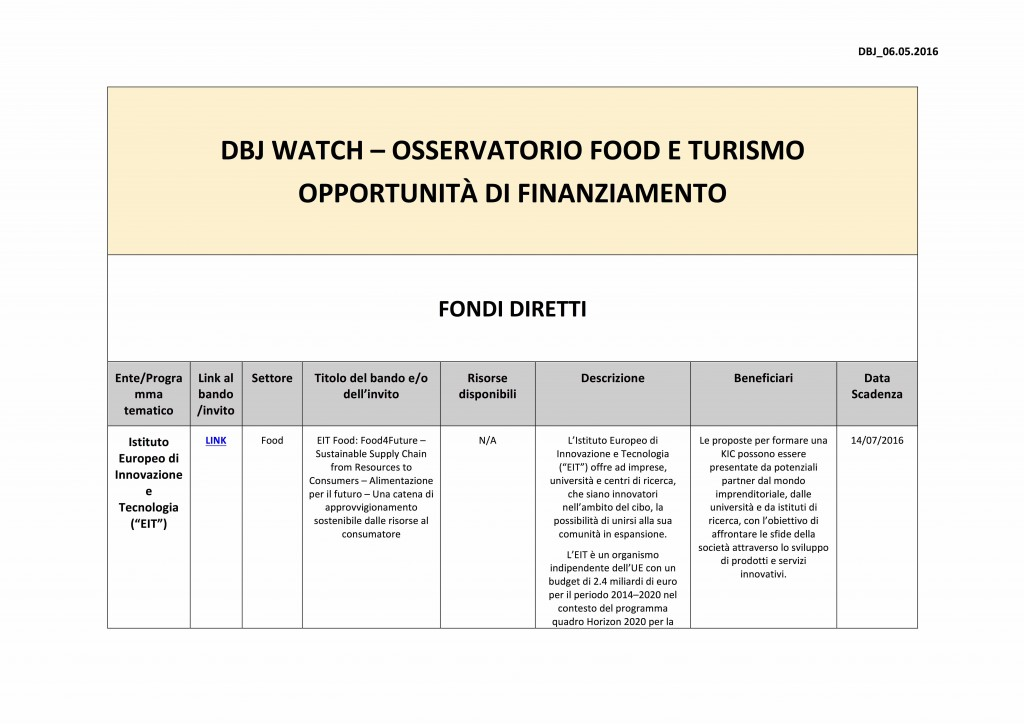 DBJ WATCH Osservatorio Food e Turismo - Tabella Fondi 06.05.2016